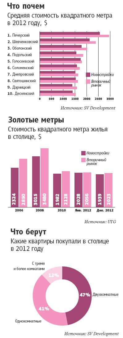 nedvizhymost-kiev-2012.jpg