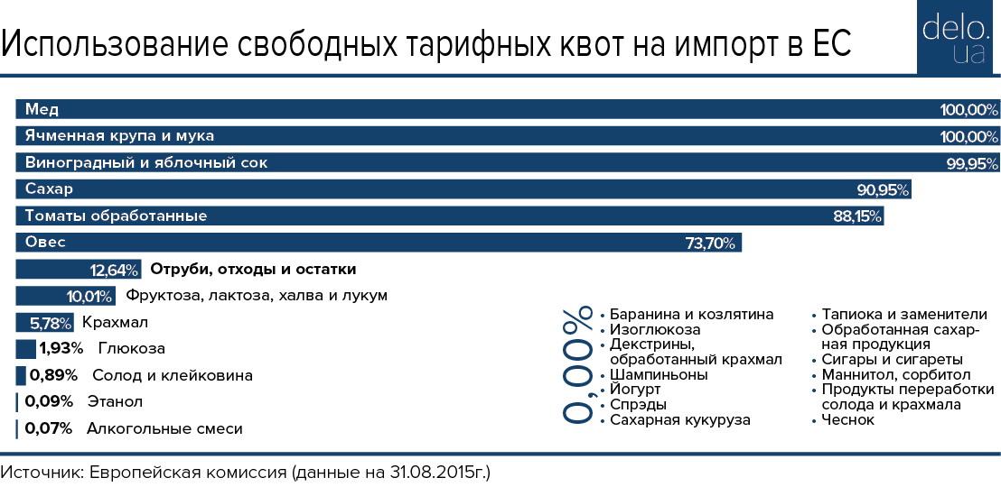 После начала работы ЗСТ с Евросоюзом Украина попытается расширить квоты на экспорт, - Климкин - Цензор.НЕТ 2378