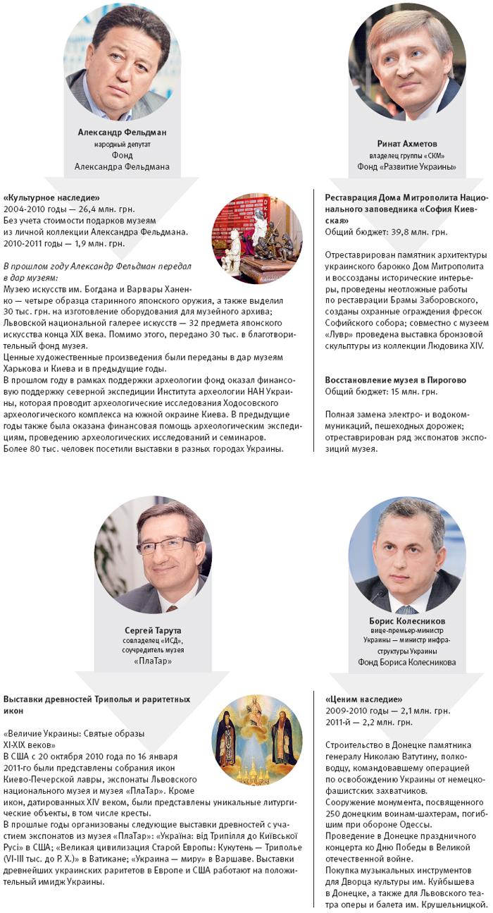 Программы_филантропов-наследие