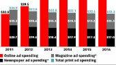 Интернет в США впервые обгонит печатную прессу по рекламным доходам