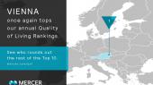 Киев занял 176-е место в рейтинге лучших городов для жизни